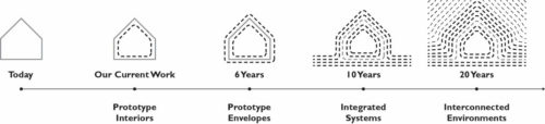 Progression of LASG's prototype buildings with the ultimate goal of fully interconnected environments.